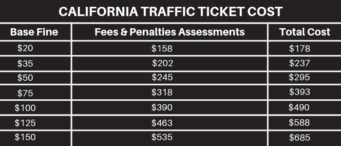 Traffic Ticket Payments Should Not Be Paid Without Trying